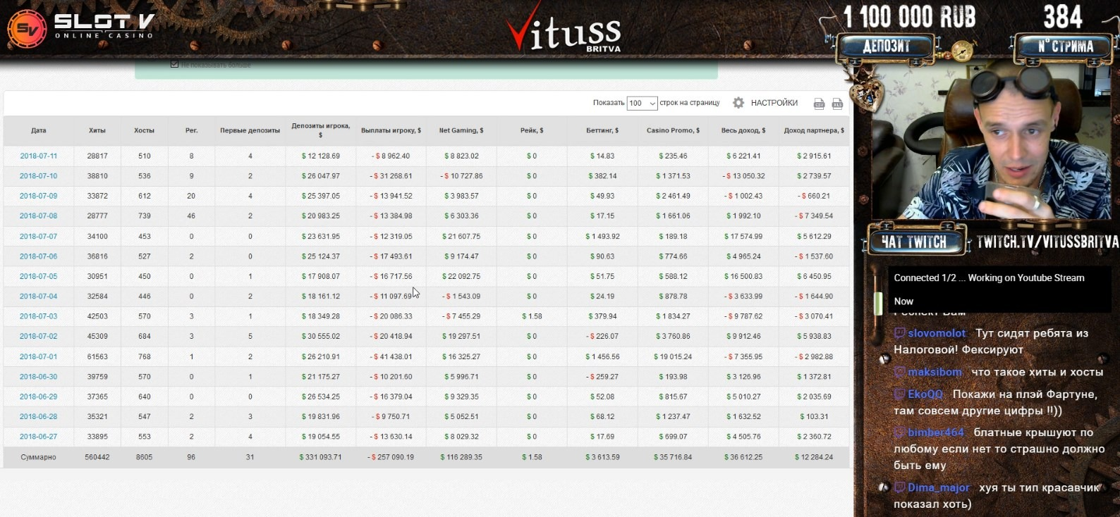 Сколько зарабатывает Витус - заработок стримера казино